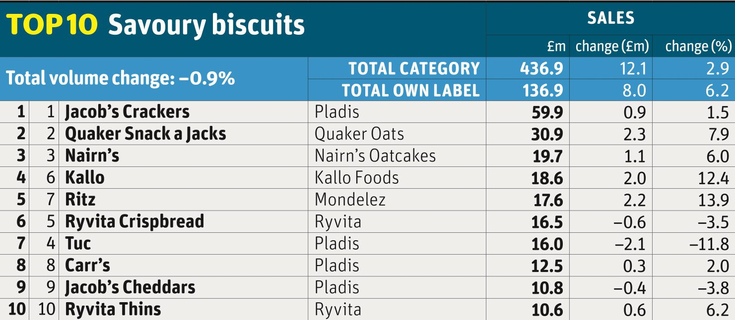 Top 10 savoury biscuits
