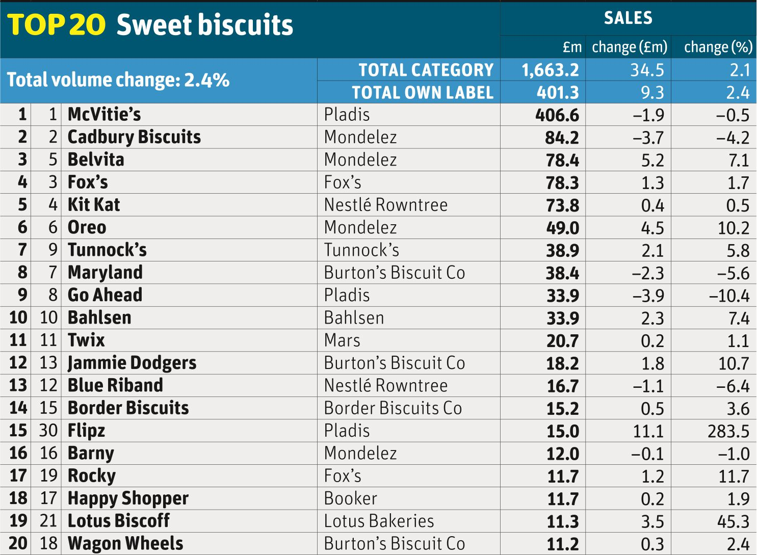 Top 20 Sweet biscuits