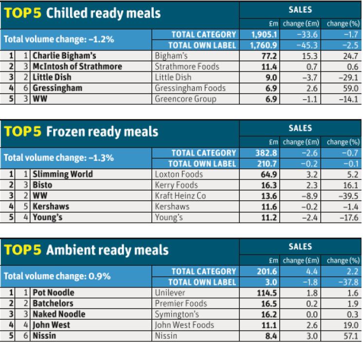 UK Frozen Meal / Ready Meal Top Performing Brands